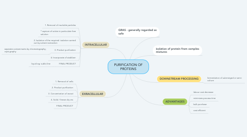 Mind Map: PURIFICATION OF PROTEINS