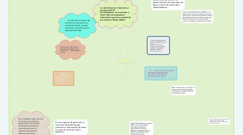 Mind Map: LA WEB 10º CH