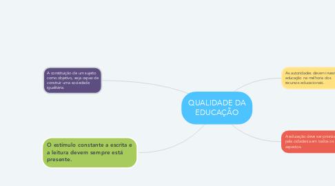 Mind Map: QUALIDADE DA EDUCAÇÃO