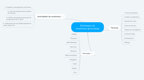 Mind Map: Estrategias de enseñanza-aprendizaje