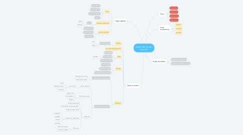Mind Map: Tejidos del Cuerpo Humano