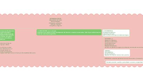 Mind Map: DETERMINACIÓN DE REQUISITOS DE TODO TEXTO ESCRITO: Adecuación, coherencia, cohesión, limpieza ortográfica y elegancia