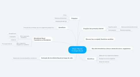 Mind Map: Mapa Mental  Ecologia Bucal
