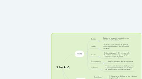 Mind Map: Isomeria