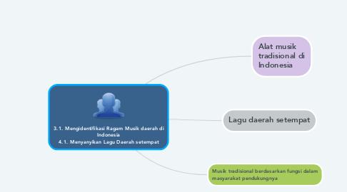 Mind Map: 3.1. Mengidentifikasi Ragam Musik daerah di Indonesia 4.1. Menyanyikan Lagu Daerah setempat