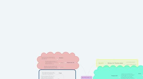 Mind Map: BIOPROSES (1)