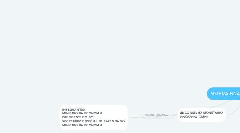 Mind Map: SISTEMA FINANCEIRO NACIONAL