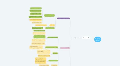 Mind Map: Маркет проект