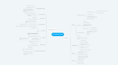 Mind Map: ECTOPARASITOSES