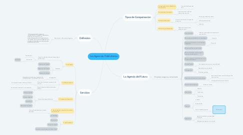 Mind Map: Las Agencias Publicitarias