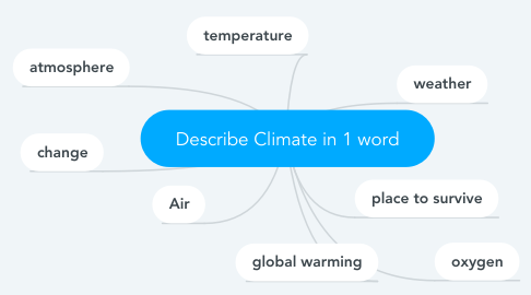 Mind Map: Describe Climate in 1 word