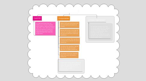 Mind Map: SISTEMA HIDRAULICO