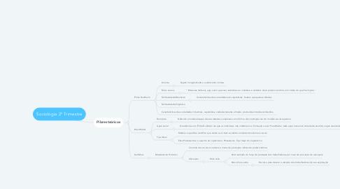 Mind Map: Sociologia 2° Trimestre