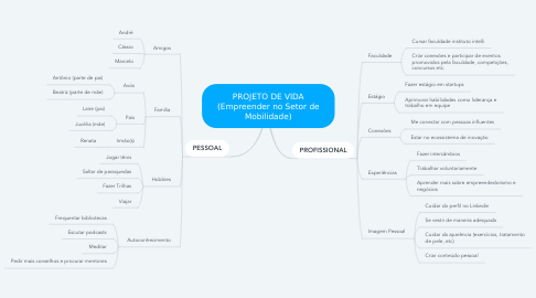 Mind Map: PROJETO DE VIDA (Empreender no Setor de Mobilidade)
