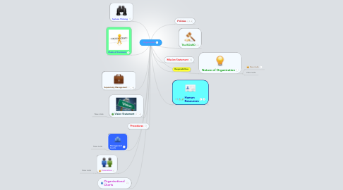 Mind Map: Organization