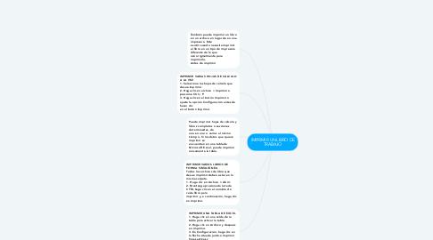 Mind Map: IMPRIMIR UN LIBRO DE TRABAJO
