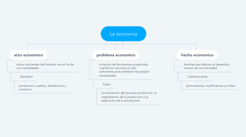 Mind Map: La economia