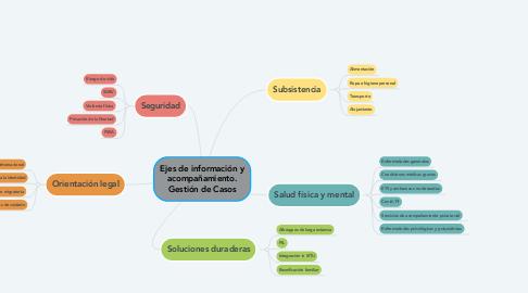 Mind Map: Ejes de información y acompañamiento. Gestión de Casos