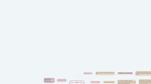 Mind Map: CICLO MENSTRUAL