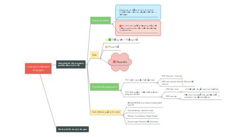 Mind Map: Lowcap investment strategies