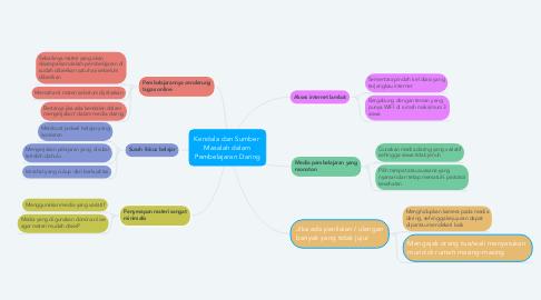 Mind Map: Kendala dan Sumber  Masalah dalam Pembelajaran Daring