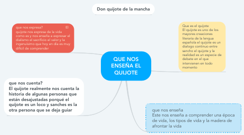 Mind Map: QUE NOS ENSEÑA EL QUIJOTE