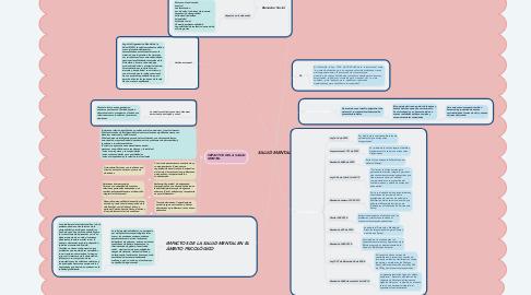 Mind Map: SALUD MENTAL
