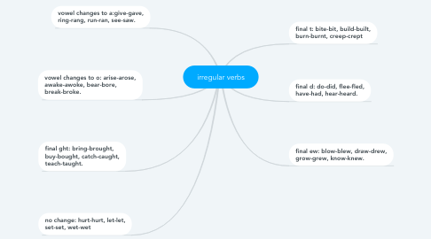 Mind Map: irregular verbs