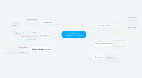 Mind Map: Human Resource Management Functions