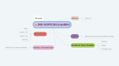 Mind Map: DREI WORTE DES GLAUBENS