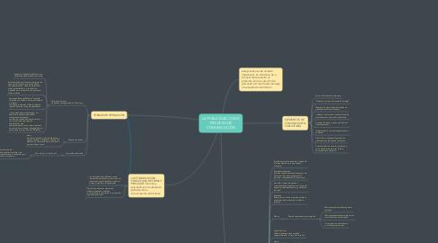 Mind Map: LA PUBLICIDAD COMO PROCESO DE COMUNICACIÓN