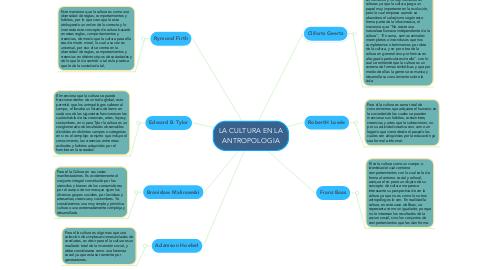 Mind Map: LA CULTURA EN LA ANTROPOLOGIA