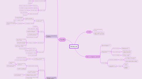 Mind Map: PARADIGMA