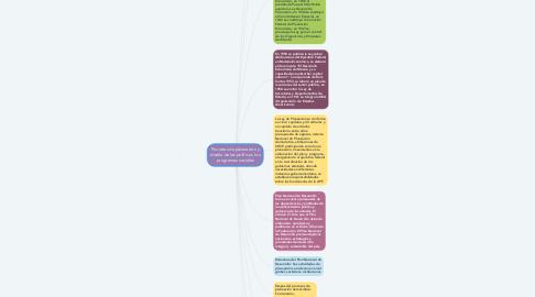Mind Map: Procesos de planeación y diseño de las políticas  los programas sociales