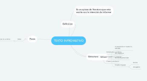 Mind Map: TEXTO INFROMATIVO