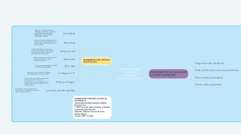 Mind Map: EL DIÁLOGO QUE FRACASA Y DIÁLOGAR ESTRATEGICAMENTE