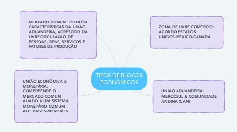 Mind Map: TIPOS DE BLOCOS ECONÔMICOS