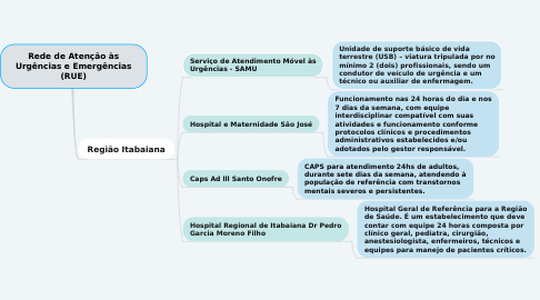 Mind Map: Rede de Atenção às Urgências e Emergências (RUE)