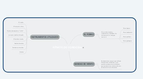 Mind Map: RITMOS DE CÓRDOBA