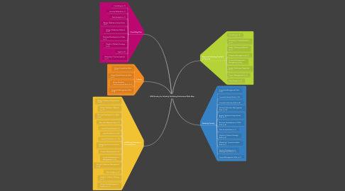 Mind Map: Society for Scholarly Publishing Professional Skills Map (2021)