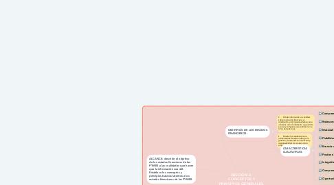 Mind Map: SECCIÓN 2.  CONCEPTOS Y PRINCIPIOS GENERALES.