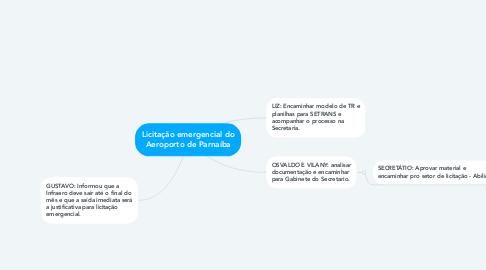 Mind Map: Licitação emergencial do Aeroporto de Parnaíba