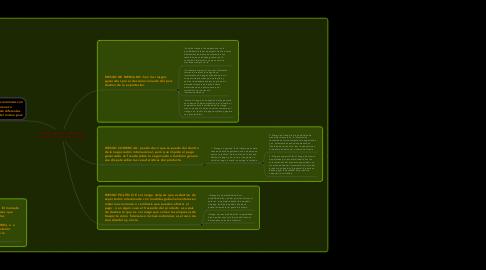 Mind Map: DINÁMICA DEL MERCADO FINANCIERO INTERNACIONAL