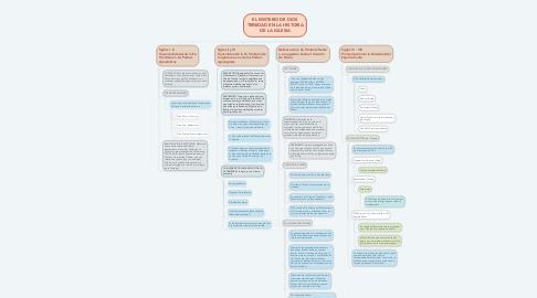 Mind Map: EL MISTERIO DE DIOS TRINIDAD EN LA HISTORIA DE LA IGLESIA