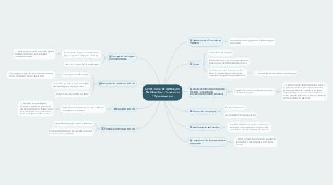 Mind Map: Construção de Edificação Multifamiliar - Torre com 20 pavimentos
