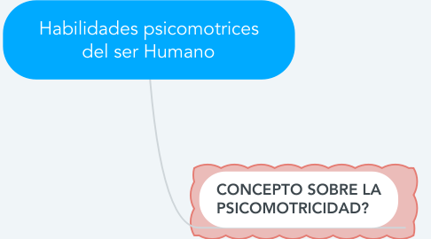 Mind Map: Habilidades psicomotrices del ser Humano