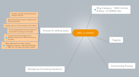 Mind Map: JMLE on NAMLE