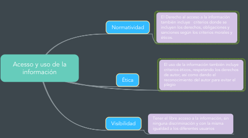 Mind Map: Acesso y uso de la información