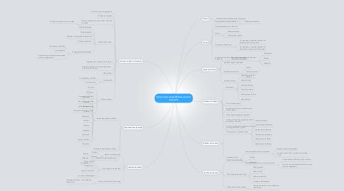 Mind Map: Como sacar especificacion para un proyecto