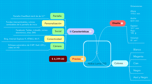 Mind Map: Nokia Lumia 710